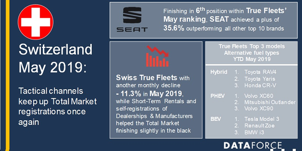 There were roughly 5,700 registered company cars in May 2019 for Switzerland, according to...
