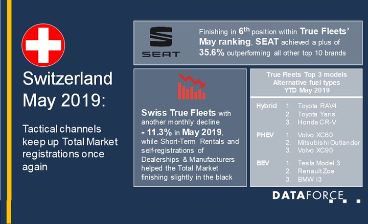 There were roughly 5,700 registered company cars in May 2019 for Switzerland, according to Dataforce. The top brand in the true fleet segment was Seat, which saw a 35.6% growth. This was followed by Skoda in second and Volvo in third.