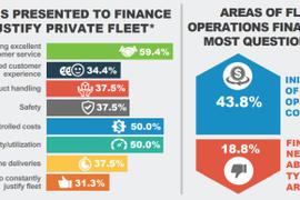 Fleet Operations, Finance Departments Not Seeing Eye to Eye