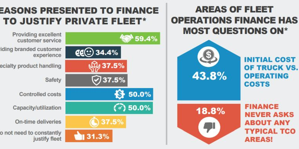 Fleet executives and their finance departments often bring different perspectives to fleet...