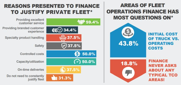 Fleet executives and their finance departments often bring different perspectives to fleet acquisition and cost control initiatives. - Graphic courtesy of Fleet Advantage.