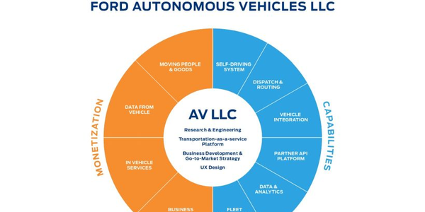 Ford is investing $4 billion in a new autonomous vehicle business unit.