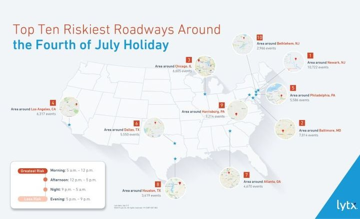 The fleet data also showed that driving in the early morning—specifically, between 5 a.m. and 12 Noon—was 65% riskier than any other time of the day between July 3 and July 5. - Infographic courtesy of Lytx.