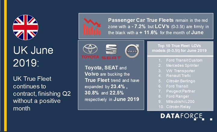 Fleet registrations in the United Kingdom are down 6.2% year-to-date, when compared to the first half of last year, and the second quarter of the year finished without a positive month.  - Graphic courtesy of Dataforce.
