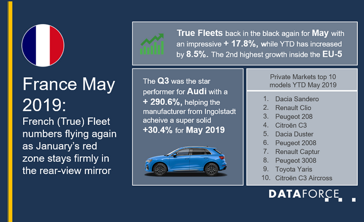 The growth in France was the highest seen in the country since October 2017, aside from the strong number s of August 2018 that were influenced by the Worldwide Harmonized Light Vehicles Test Procedure (WLTP).  - Graphic courtesy of Dataforce.