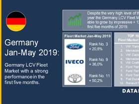 German Light Commercial Vehicle Registrations Up in 2019