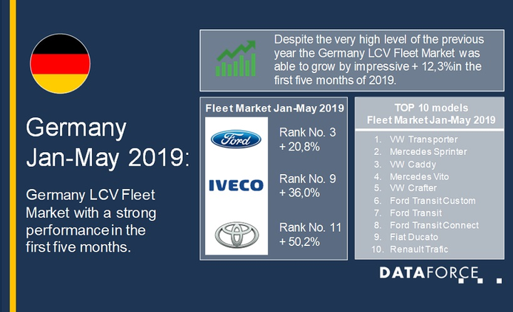 German Light Commercial Vehicle Registrations Up In 2019 Global