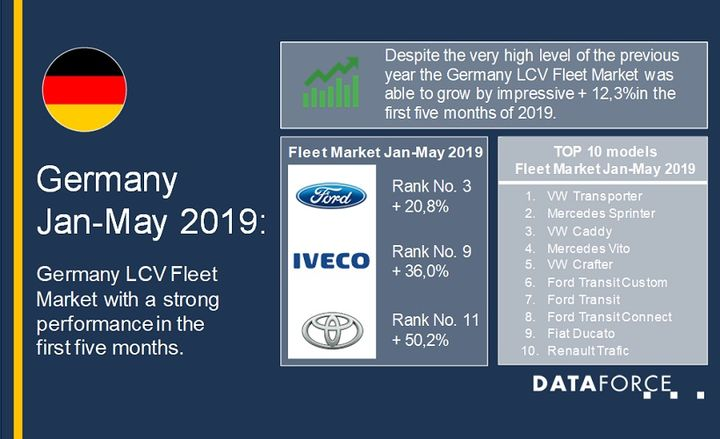 Registration volumes for the top 10 automotive brands were also up from the same time last year, except for Renault. - Graphic courtesy of Dataforce.