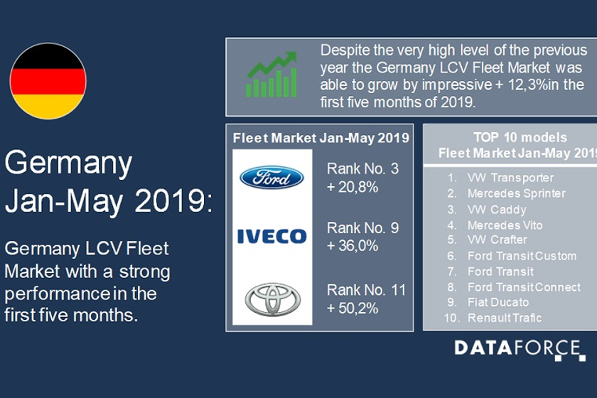 Registration volumes for the top 10 automotive brands were also up from the same time last year,...