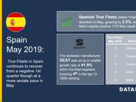 Spain True Fleet Market Grows in May