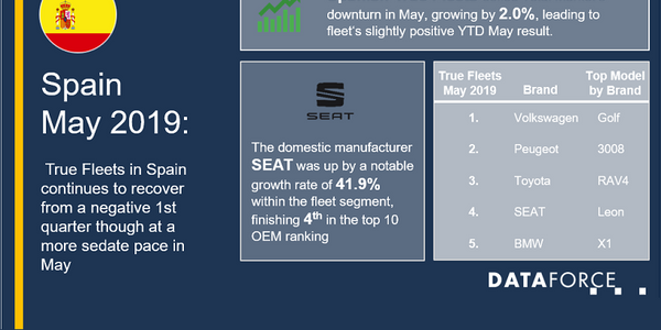 True Fleet was up, coming off the back of April's 11.6% growth, according to Dataforce....
