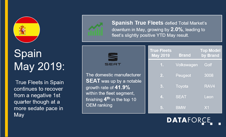 True Fleet was up, coming off the back of April's 11.6% growth, according to Dataforce. Conversely, in March, the true fleet market in Spain was down 3.4%.