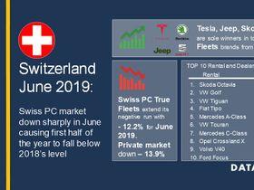 Switzerland Fleet Registrations Down So Far This Year