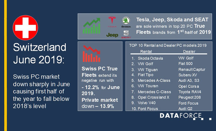 Fleet registrations were also down 12.2% for the month of June alone, when compared to the same time last year.  - Graphic courtesy of Dataforce.