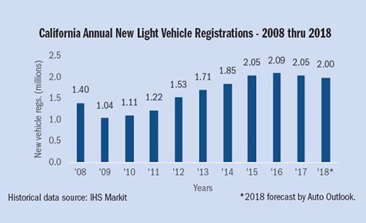 California new-vehicle registrations have fallen for five consecutive quarters.  - Chart courtesy of California New Car Dealers Association.