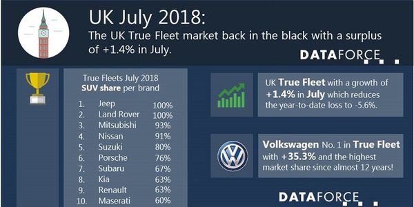 The biggest rises in July came from the compact and small SUV market; the compact SUV segment...