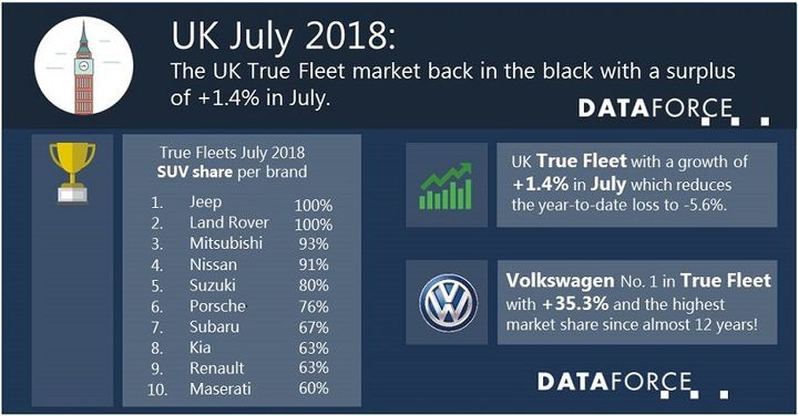The biggest rises in July came from the compact and small SUV market; the compact SUV segment managed to get a 22.8% share of the market. - Chart courtesy of Dataforce.