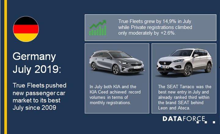 With almost 333,000 new passenger cars registered in July 2019, the total number of new registrations for this month was higher than in any other July since 2009.