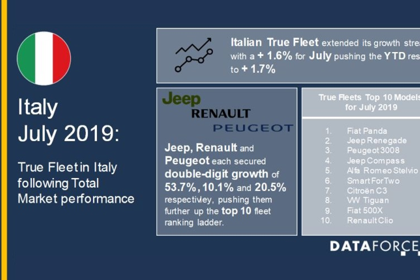 The top true fleet models for the month in Italy were led by the Fiat Panda, followed by the...