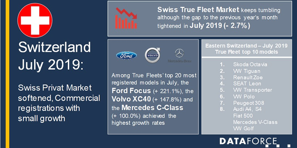 Despite declines, the true fleet market proved to be healthier than in the first half of the...