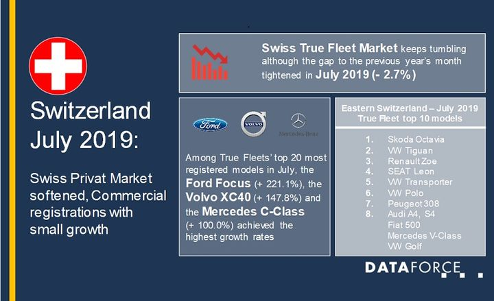 Despite declines, the true fleet market proved to be healthier than in the first half of the year, with only 137 company car registrations less than in the same month last year.