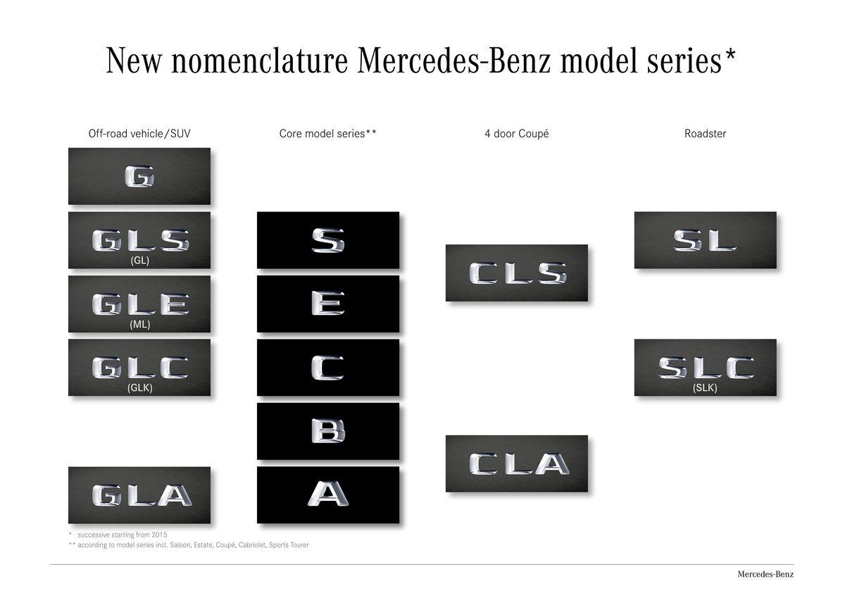Mercedes-Benz Changes Vehicle Nomenclature