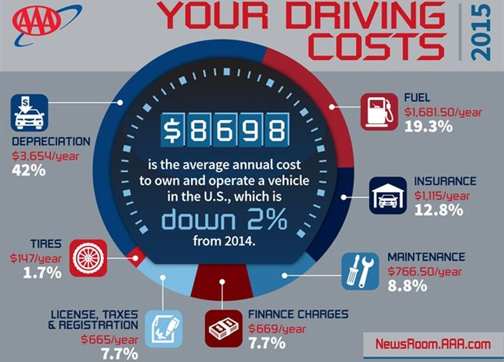 Fuel Costs, Financing Drive Car Ownership Costs Lower