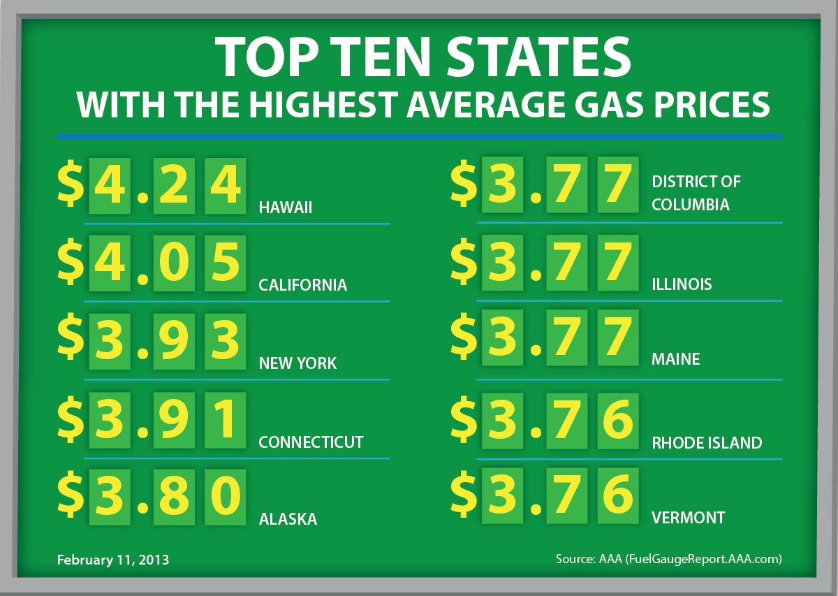 Gas Prices Still Rising, But U.S. EIA Says Prices Will Fall Later in 2013 and in 2014