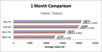 Black Book Says Import Vehicle Wholesale Values Fell More Than Domestic Values in September
