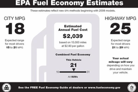 New Vehicle Fuel Economy Inches Higher