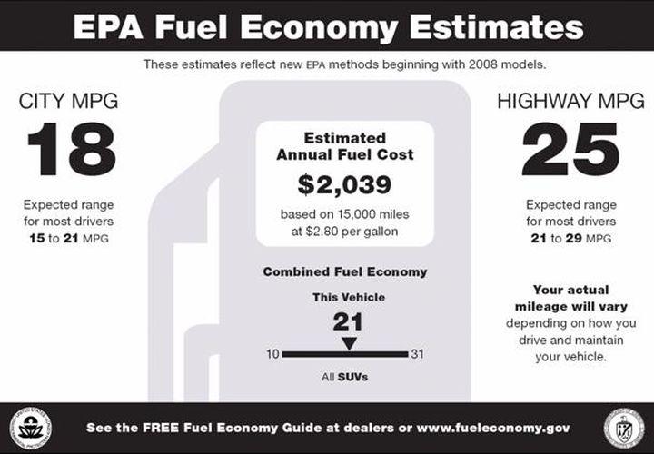 New-Vehicle Fuel Economy Falls 0.4 MPG