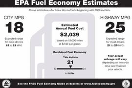 New Vehicle Fuel Economy Improves to 25.4 MPG
