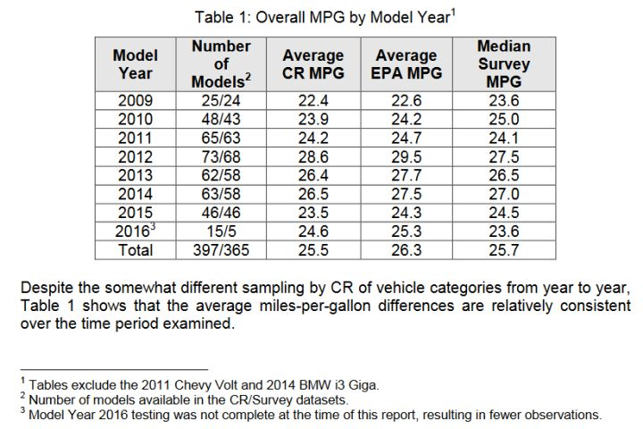 EPA Fuel Economy Labels Now More Accurate