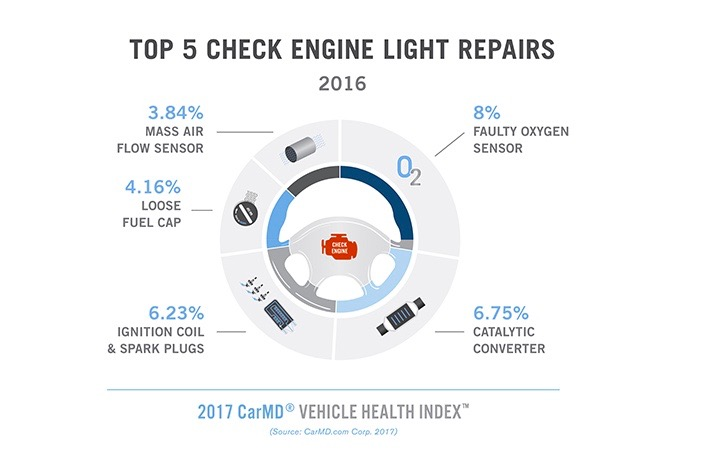 Check Engine Light Repairs Rise 2.7%
