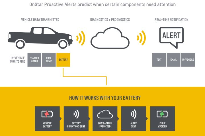 Chevrolet Offers Predictive Maintenance Alerts