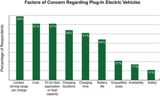 And Battery Life Among Others 98 Percent Of Respondents Stated They Would Only Order 0 25 Plug In Electric Vehicles Within The Next Year