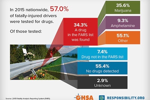States Urged to Escalate Fight Against Drugged Driving