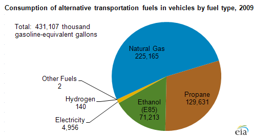EIA Issues Report on Alt-Fuel Consumption in U.S.