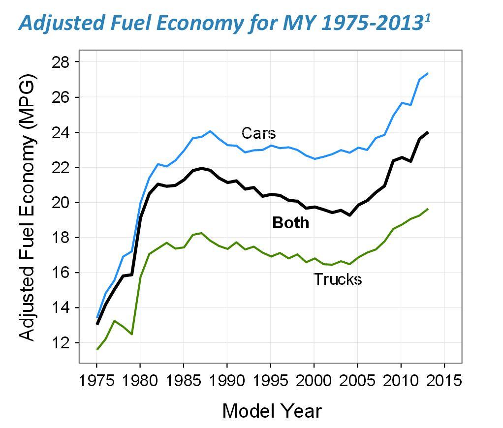 EPA: Vehicles Reach Historic 23.6 MPG