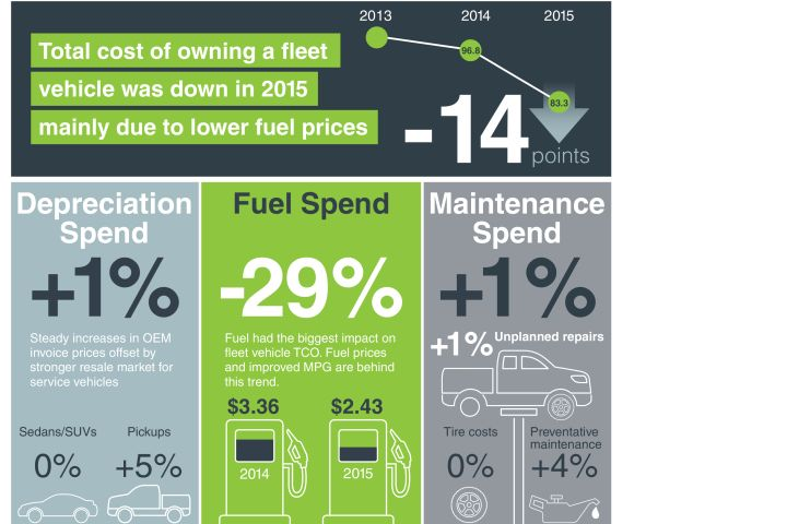 Fleet TCO Reaches 5-Year Low, Element Says