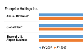 Enterprise Holdings Grows Revenues 6.5%, Fleet Size Static