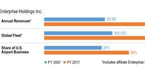 Enterprise Holdings Grows Revenues 6.5%, Fleet Size Static