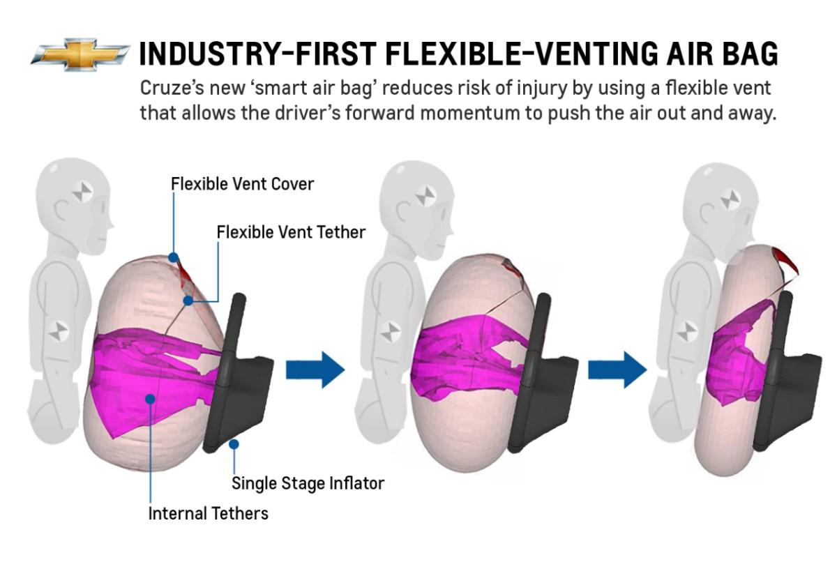 2013-MY Chevrolet Cruze Debuts Flexible Venting Driver Air Bag