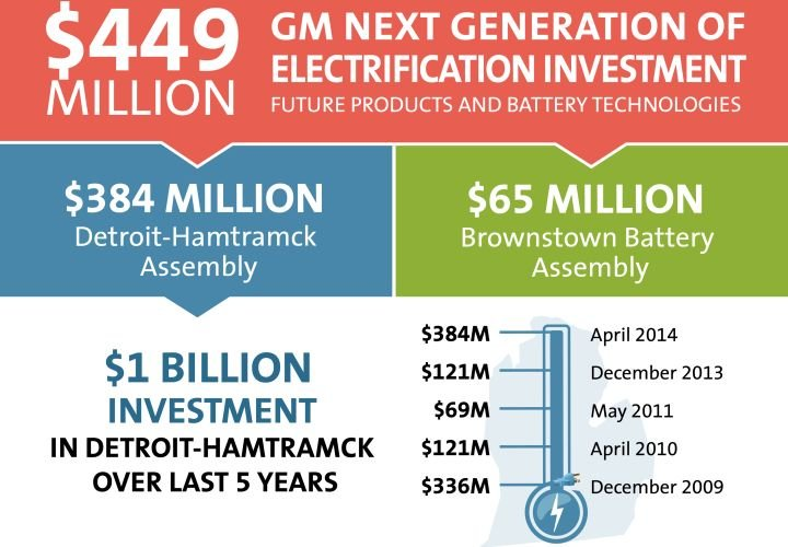 GM to Invest $449M in Next-Gen Electrification