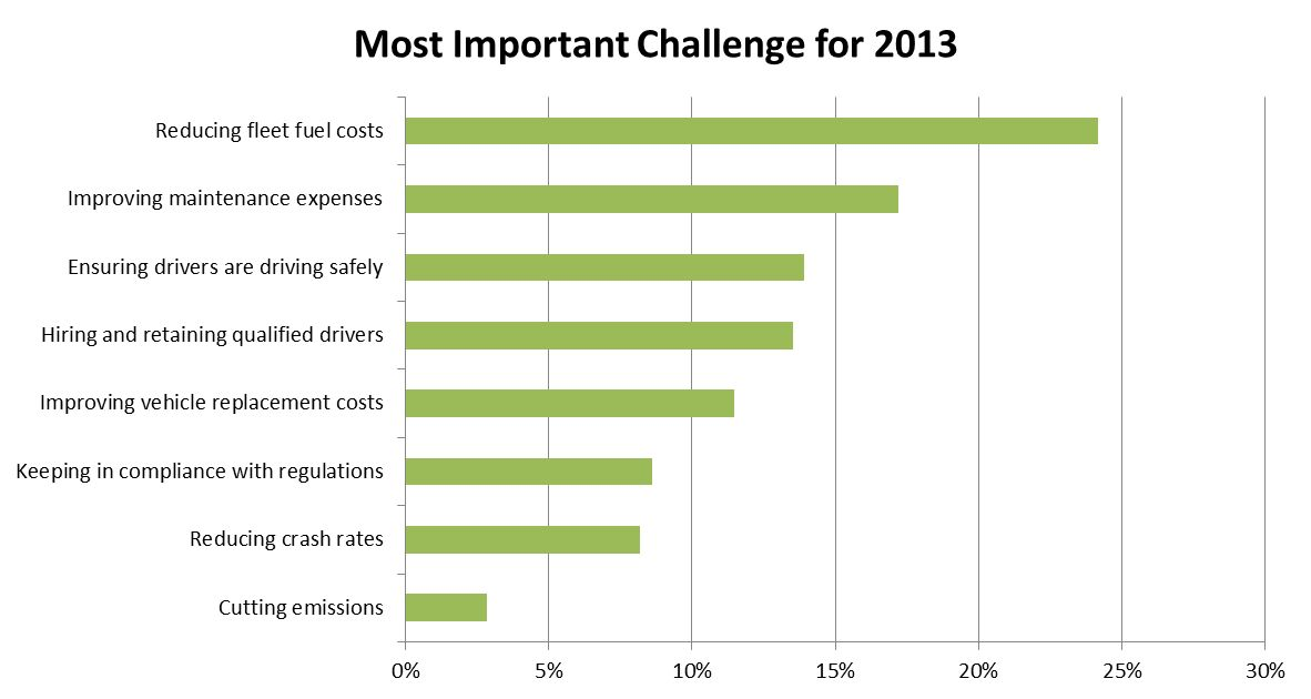 Survey of Fleet Professionals Finds Rising Cost of Fuel is Biggest Concern for 2013