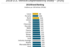 Vehicle Dependability Improves 9%: J.D. Power
