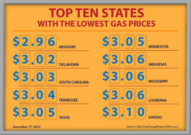 Retail Gasoline Prices Have Hit A New Low In 2017 According To Aaa