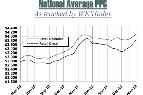 Chart courtesy Wright Express.
