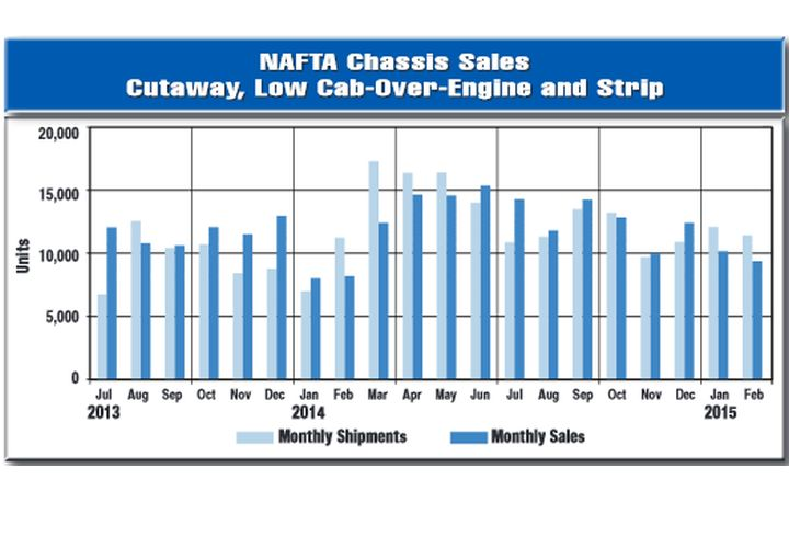 Volatile Cab Chassis Sales Outpacing Year Ago Level