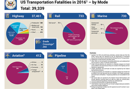 Highway Deaths Responsible for Rise in Transportation Fatalities